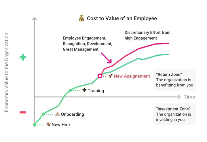 EMPLOYEE RETENTION AS A TOP PRIORITY