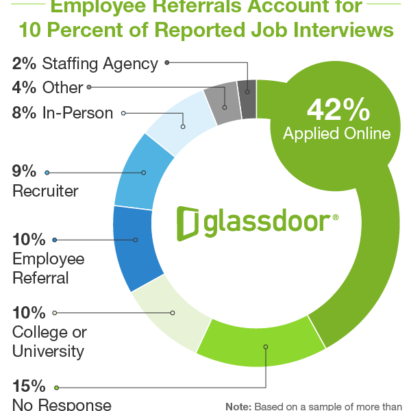 EMPLOYEE REFERRALS ON THE RISE